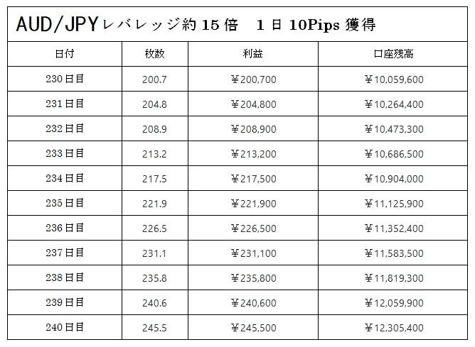 豪ドル円での複利運用の表